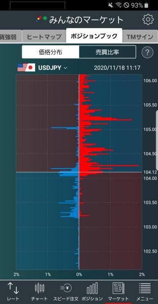 トレイダーズ証券[みんなのFX]のAndroid価格分布画面