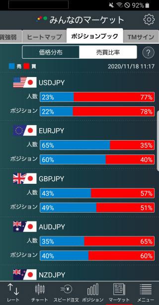 トレイダーズ証券[みんなのFX]のAndroid売買比率画面