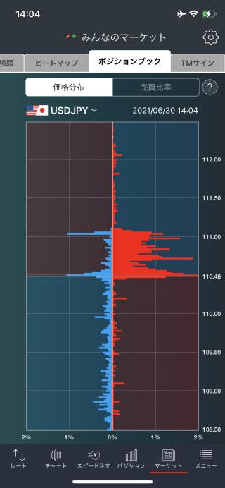 トレイダーズ証券[みんなのFX]のiPhone価格分布画面