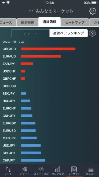 トレイダーズ証券[みんなのFX]のiPhone通貨強弱画面