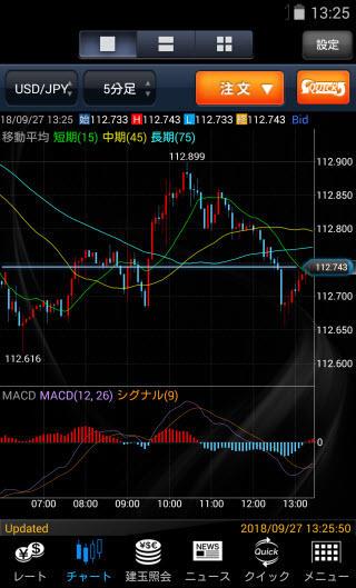 マネックス証券[マネックスFX]のAndroidチャート画面