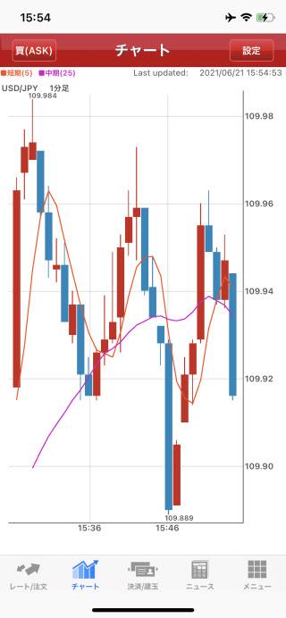 野村ネット&コール[ノムラFX]のiPhoneチャート画面