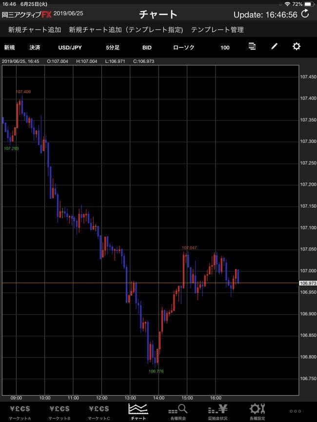 岡三オンライン証券[岡三アクティブFX]iPadチャート画面