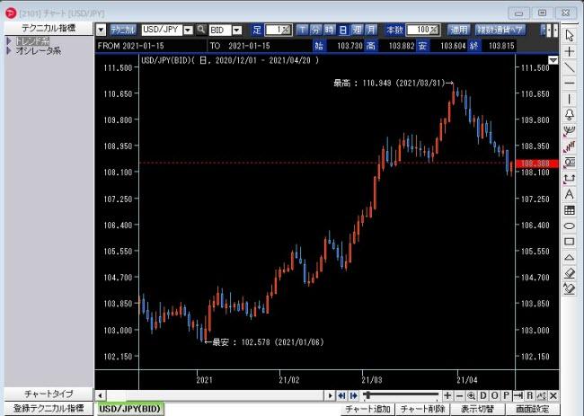PayPay銀行[FX](チャートツール)