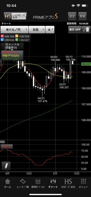 FXプライム byGMO[選べる外貨]iPhoneチャート画面