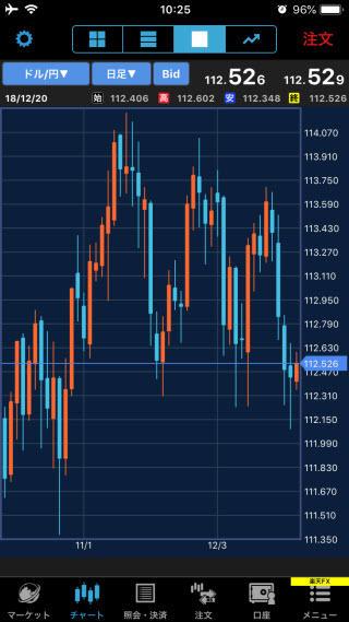 楽天証券[楽天FX]iPhoneチャート画面