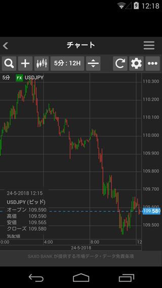 サクソバンク証券[スタンダードコース]、[アクティブトレーダーコース]Androidチャート画面