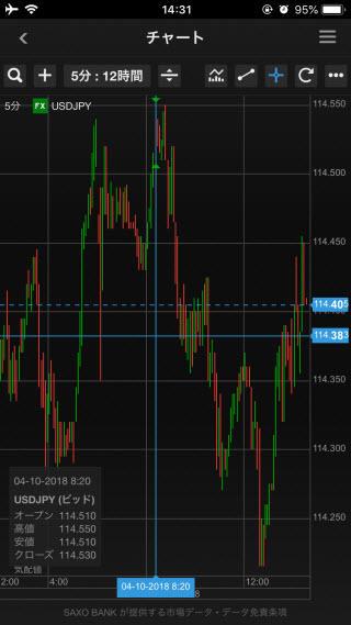 サクソバンク証券[スタンダードコース]、[アクティブトレーダーコース]iPhoneチャート画面