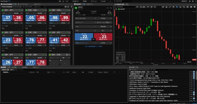 サクソバンク証券[スタンダードコース]、[アクティブトレーダーコース](インストール型取引画面全体)