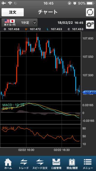 SBI証券[SBIFXミニ]iPhoneチャート画面