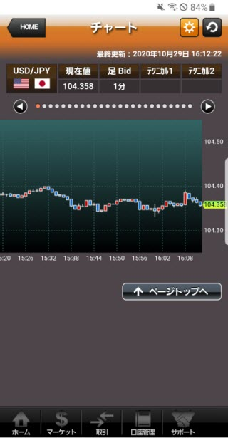 上田ハーロー[外貨アクティブ]Androidチャート画面