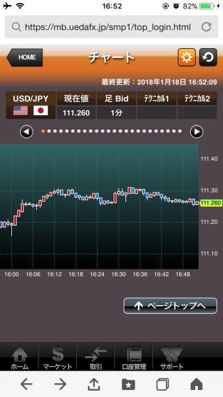 上田ハーロー[外貨アクティブ]iPhoneチャート画面